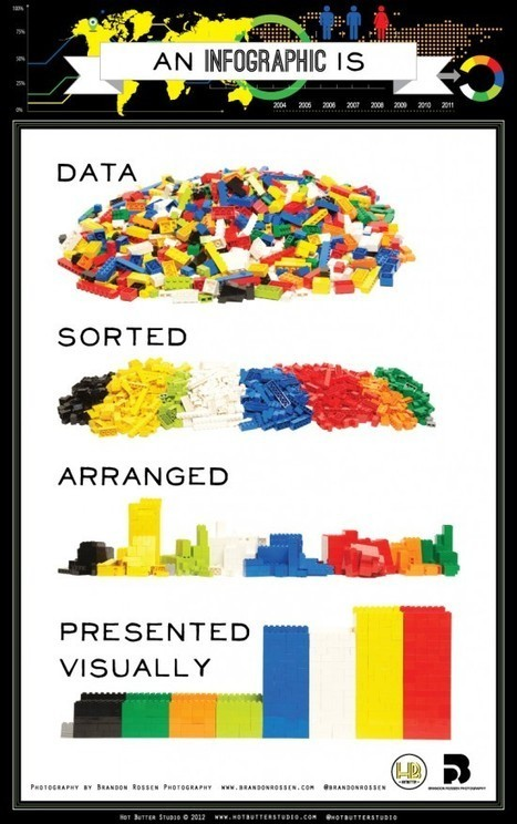 """Infographic Principles Explained By Lego 
