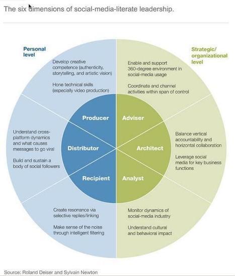 Twitter / Search - #SBS2013 | leadership and KM | Scoop.it