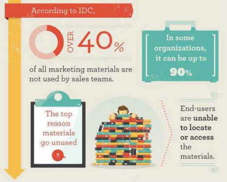 La guerra entre ventas y marketing por la cantidad de contenido | Gestión de contenidos | Scoop.it