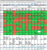 Comparatif logiciels gratuits de cartes heuristiques | Cartes mentales et heuristiques | Scoop.it