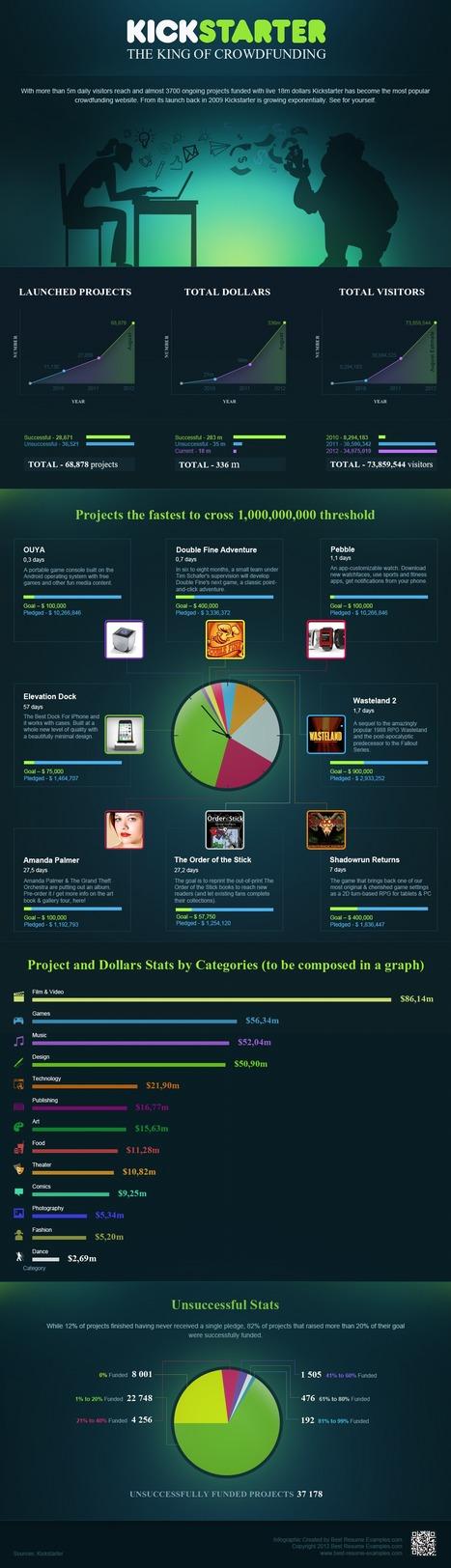 7 Infographics:  Kickstarter Facts, Figures & Statistics | lärresurser | Scoop.it