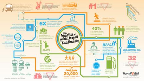 environment' in green infographics | Scoop.it