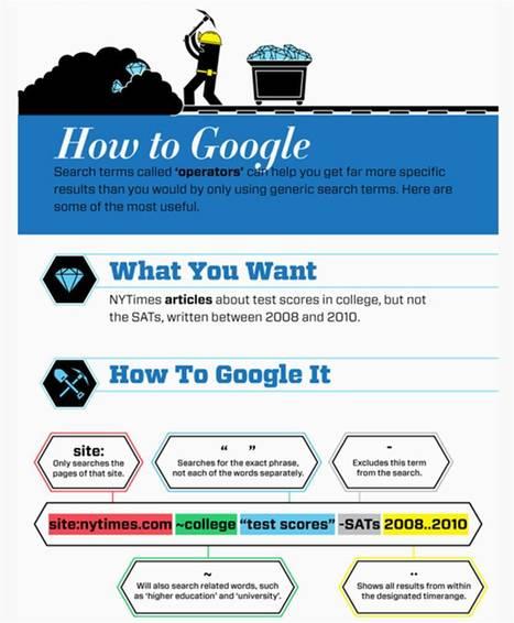 Une infographie pour mieux chercher sur Google | All about Data visualization | Scoop.it