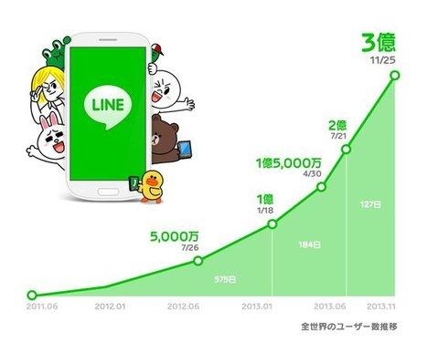 Line revendique 300 millions d'utilisateurs | Social Media Curation par Mon Habitat Web | Scoop.it