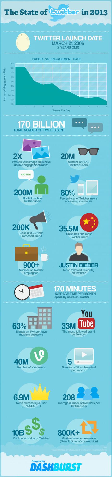 Twitter en chiffres en septembre 2013   Infographies social media   Scoop.it