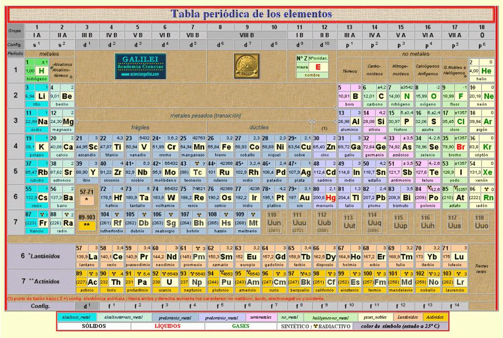 La tabla peridica i elementos e la tabla peridica i elementos e urtaz Images