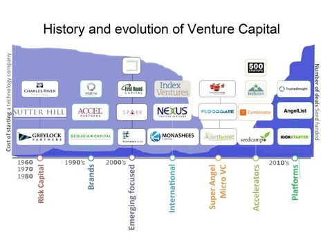 This chart shows the future of venture capital | The business value of technology | Scoop.it
