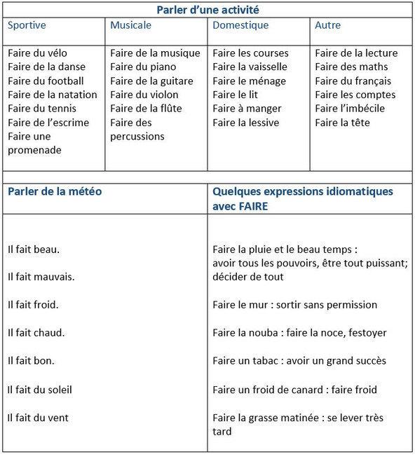 Expressions Avec Le Verbe Faire Remue M Eacut
