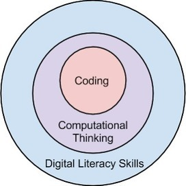 Should My Kid Learn to Code? | An Eye on New Media | Scoop.it