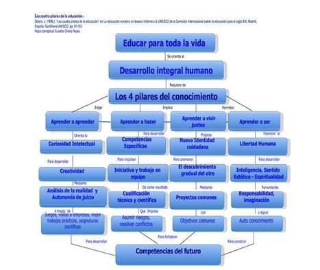 Los pilares de la educación del futuro - Juan Carlos Tedesco | Education on the 21st century | Scoop.it