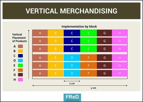 retail merchandising' in Software & Mobile App Solutions by