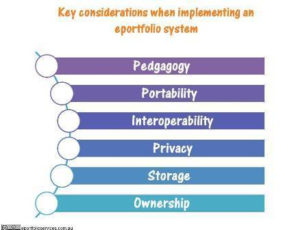 Top 6 key considerations when implementing eportfolios | e-portfolios | Scoop.it