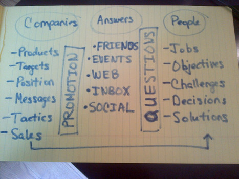 Search, Social and Content - The Keys To Inbound Marketing | Great Writing Meets Social Media | Scoop.it