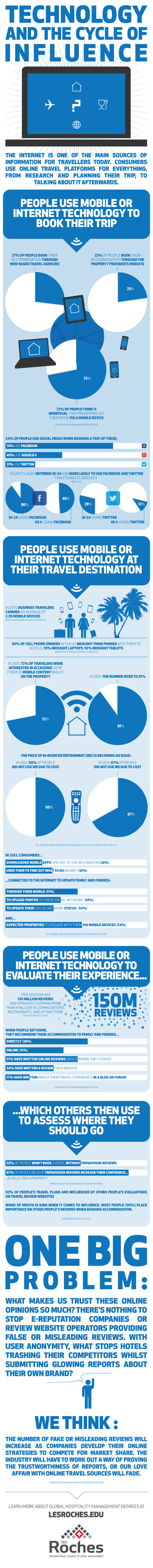 INFOGRAPHIC: Travel Communications | Cloud Central | Scoop.it