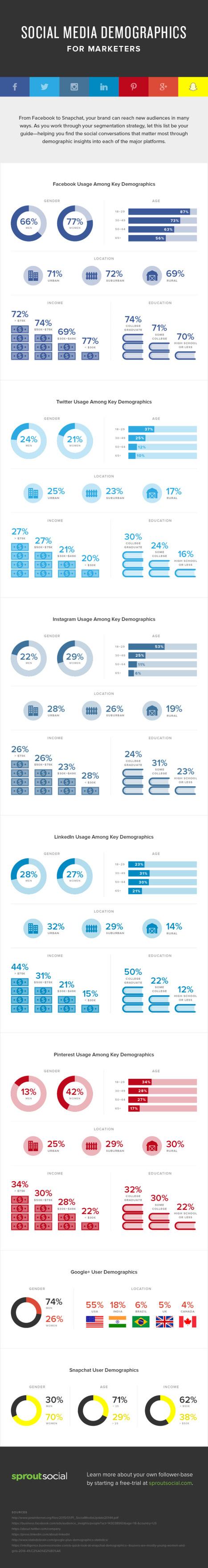 Le profil démographique des utilisateurs de Facebook, Twitter, Instagram, Pinterest, Snapchat.. | Réseaux et médias sociaux, veille, technique et outils | Scoop.it