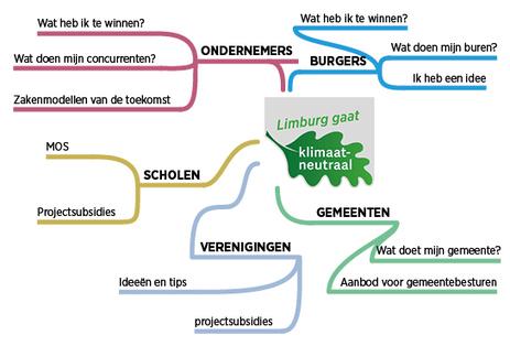Limburg klimaatneutraal! | Limburg klimaatneutraal | Scoop.it