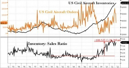 The Latest Economic Fad: Cloud Stuffing | ZeroHedge | Commodities, Resource and Freedom | Scoop.it