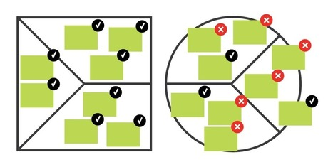 5 Common Mistakes to Avoid When Using the Value Proposition Canvas | Service & Interaction Design Thinking | Scoop.it