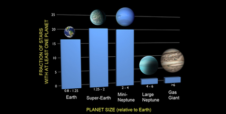 NASA: At Least One in Six Stars Has an Earth-sized Planet   Science Communication from mdashf   Scoop.it