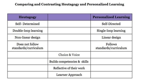 Heutagogy and Personalized Learning…There is a Difference! | Web 2.0 and Thinking Skills | Scoop.it