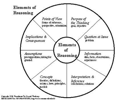 Criticalthinkingorg defining critical thinking