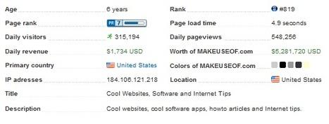 Statsgram. Analyse complete d'un site en un clic. | Time to Learn | Scoop.it