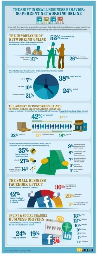 Manta-infographic-small-business-and-social-media-391x1024.jpg (391x1024 pixels) | CIM Academy Digital Marketing | Scoop.it