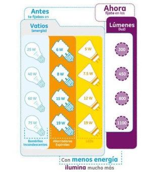 Ahorremos energía ¿Cómo escoge usted la iluminación de su casa? | Infraestructura Sostenible | Scoop.it