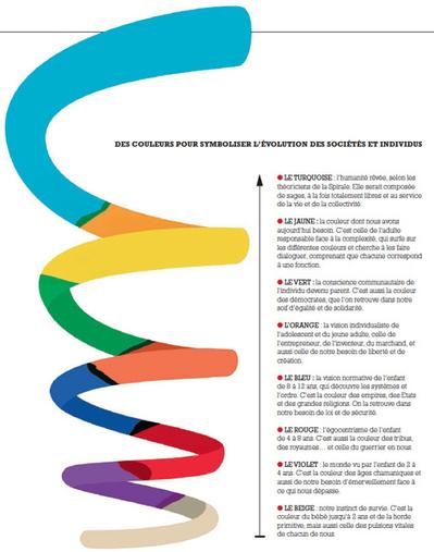 La spirale de Don Beck : êtes-vous bleu, rouge ou vert ?   Processus d'intelligence collective & Méthodologie   Scoop.it