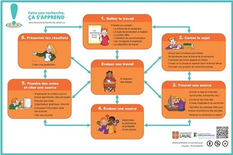 Rechercher sur Internet avec efficacité : 6 étapes et une affiche | DigitalLiteracies | Scoop.it