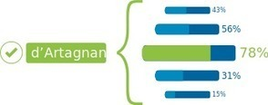 What is IBM Watson? | HPC | Scoop.it