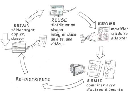 #CLOM_REL : intervention de Gilbert Paquette sur les ressources éducatives libres | eLearning - entre pedagogies et technologies - between pedagogy et technology | Scoop.it