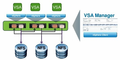 vSphere Storage Appliance - Offline Demo for your use... | From zero to VCP5 | Scoop.it