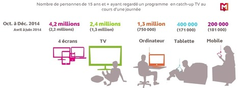 Global TV : TV de rattrapage, presque 2 fois plus de catch-uppers en 6 mois | Veille Hadopi | Scoop.it