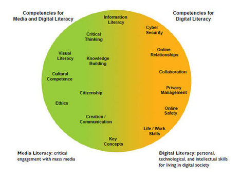 The Intersection of Digital and Media Literacy | MediaSmarts | School Libraries and more | Scoop.it