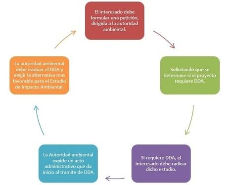 Resumen del Decreto 2041 de 2014 sobre licencias ambientales   Actualidad colombiana   Scoop.it