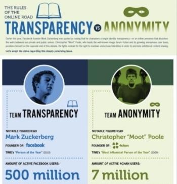 2011 Trasparency Vs Anonimity | Anonimato | Scoop.it