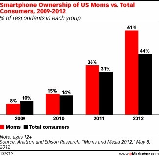 Social Moms Lead the Way to Mobile | Digital Stats and Trends | Scoop.it