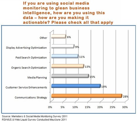 Social Media Intelligence Not Utilized to the Fullest: Competitive Advantages Diminishes | SocialIntelligence | Scoop.it