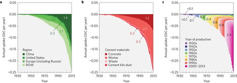 Substantial global carbon uptake by cement carbonation | Mineralogy, Geochemistry, Mineral Surfaces & Nanogeoscience | Scoop.it