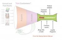 StartupTools   CustDev: Customer Development, Startups, Metrics, Business Models   Scoop.it
