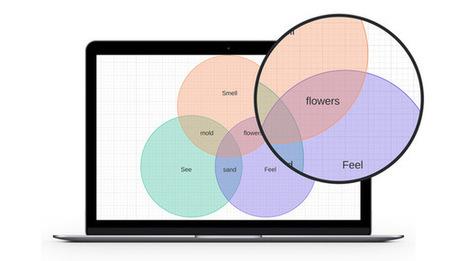 Venn Diagram Maker On line | technologies | Scoop.it
