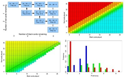 Backward Induction and Option Valuation | Aural Complex Landscape | Scoop.it