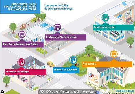 CRDP Créteil - Utiliser Eduthèque et Créteil@Edumarket en complémentarité | Pour Le Numerique | Scoop.it