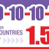 1010 calling Brazil, long distance service phone card, international calls,10 10
