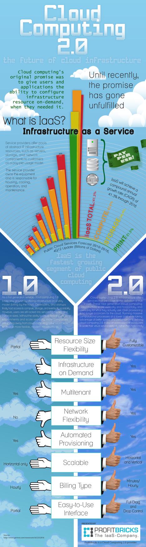 Infographic\' in Web 2.0 for juandoming | Scoop.it