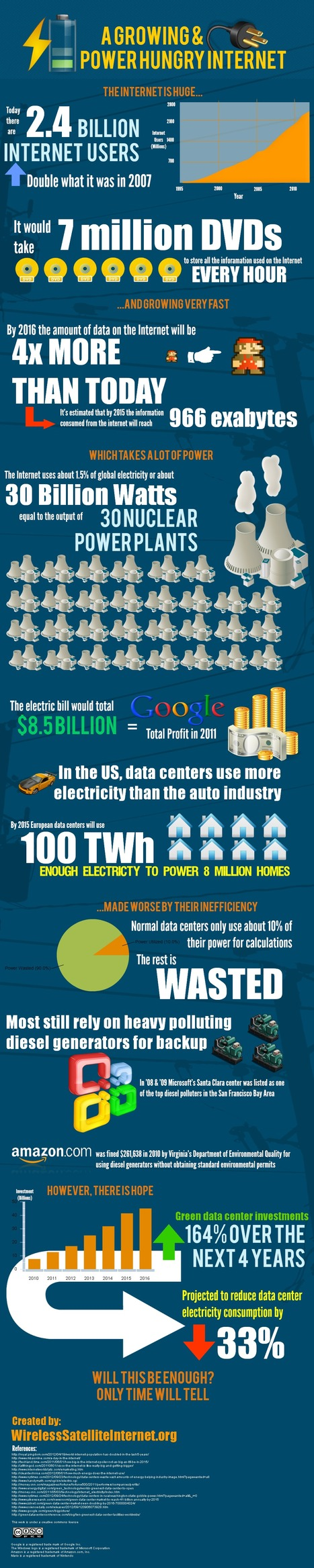 A Growing And Power Hungry Internet [Infographic] | Daily Infographic | All Technology Buzz | Scoop.it