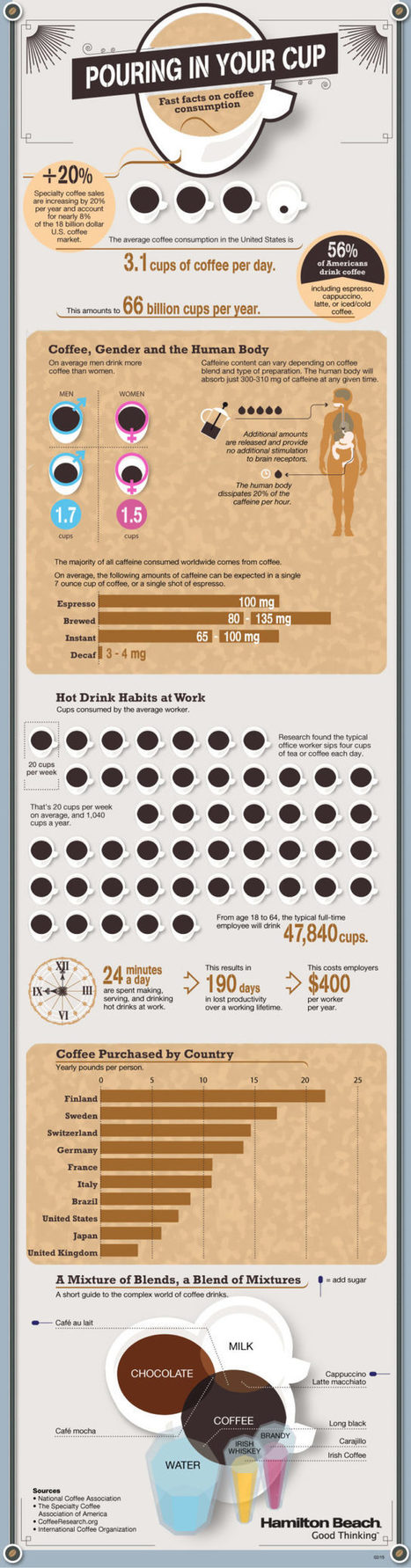 Fast Factual Coffee Drinking Statistics Infographic | The Best Infographics | Scoop.it