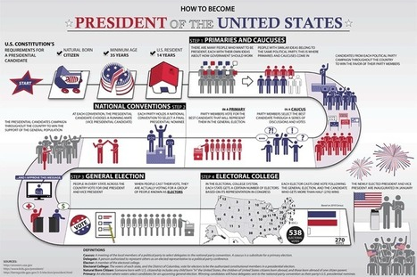 How to Become President of the U.S. Poster | Kids.gov | Presidential Election 2012 Resources | Scoop.it