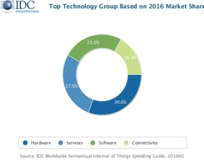 Le marché de l'Internet des objets passerait de 737 à 1290 milliards de dollars en 4 ans | Internet du Futur | Scoop.it